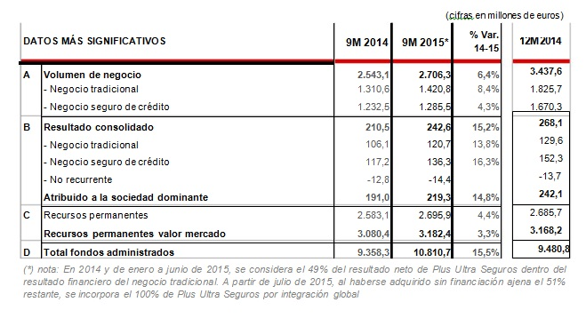 Aumento de beneficios del Grupo Catalana Occidente | NorteHispana Seguros