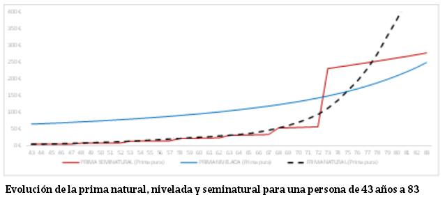 Gráfico comparativo que muestra, para una persona de entre 43 y 83 años de edad, la evolución de la prima natural, nivelada y seminatural.